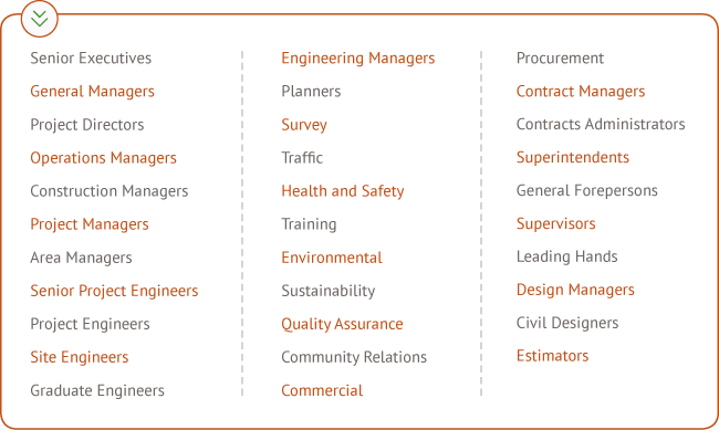 Civil construction roles and recruitment